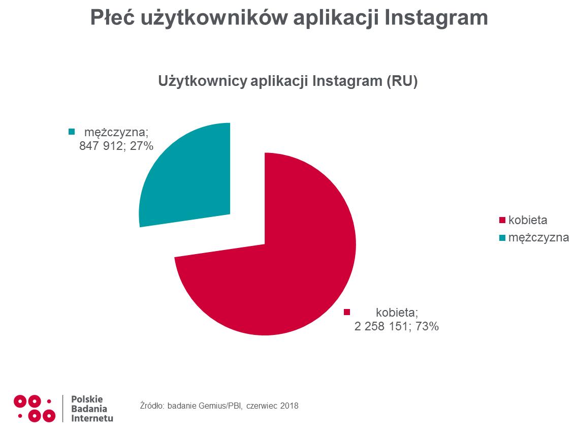 użytkownicy instagrama w polsce